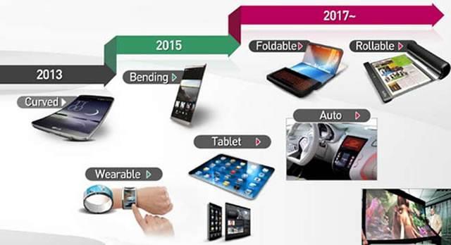 Компания LG дает прогнозы по использованию гибких дисплеев в портативных устройствах