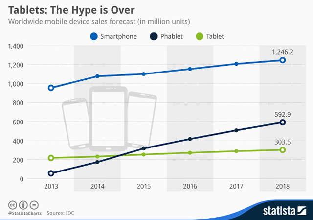 Прогнозы развития рынка планшетов, фаблетов и смартфонов