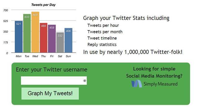 Статистические данные в TweetStats