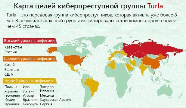 Карта целей киберпреступной группы Turla