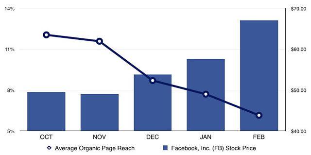 Падение трафика и доходов издателей на Facebook