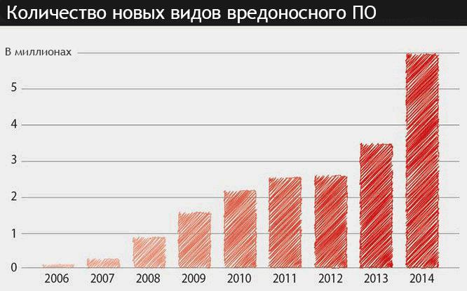 Ежегодный рост количества новых видов вредоносного программного обеспечения