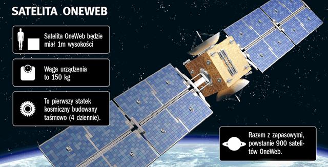 Проект спутников для сети передачи данных OneWeb
