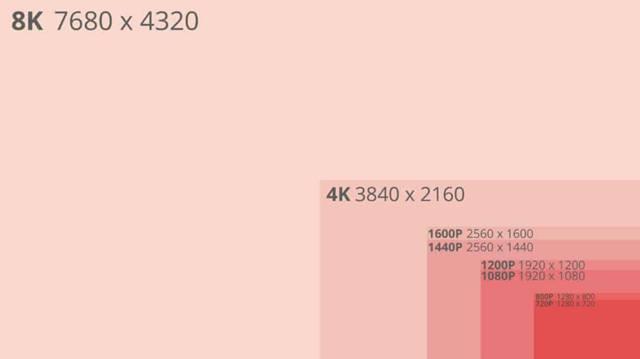 Наглядное сравнение различных разрешений мониторов