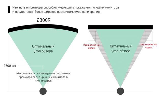 Преимущество в поле зрения при использовании изогнутого монитора