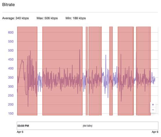 Отображение низкой пропускной способности на графике трансляции Twitch