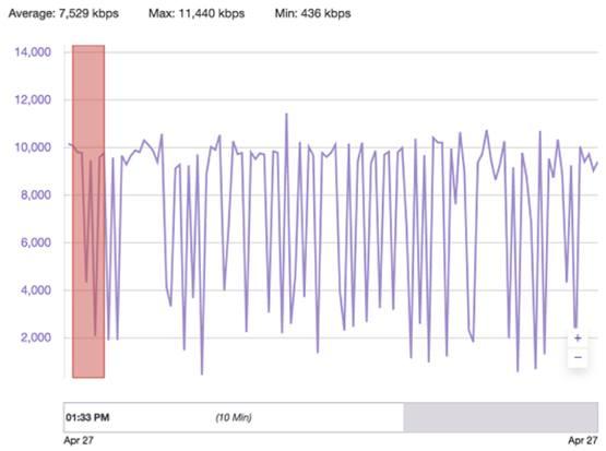 Провалы битрейта при трансляции на Twitch