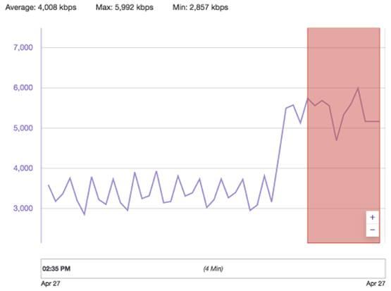 Шипы на графике битрейта трансляции Twitch
