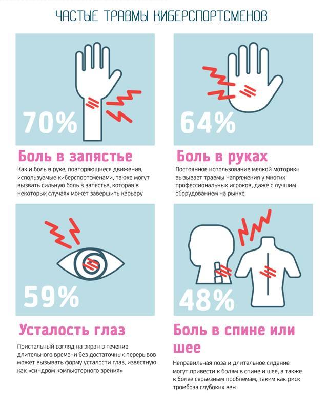 Наиболее частые травмы киберспортсменов