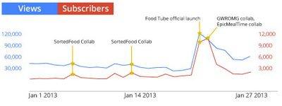 Сотрудничество с другими каналами принесло успех Food Tube