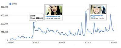 Мишель Фан умело использует популярные темы при создании видео для YouTube канала