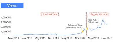 Привлечение внимания зрителей до запуска канала Food Tube